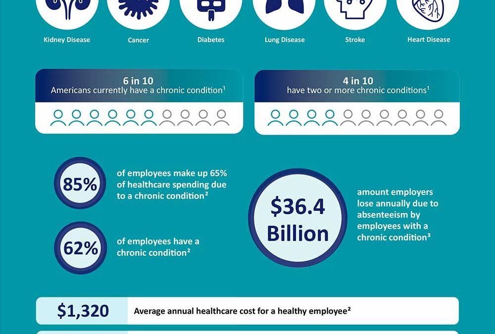 Applied Health Analytics Chronic Conditions Infographic