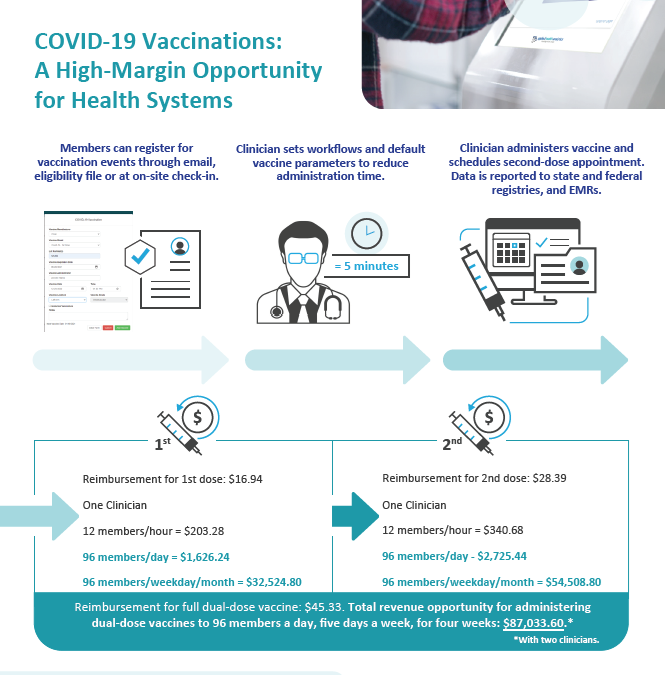 COVID-19 Vaccinations: A High-Margin Opportunity for Health Systems